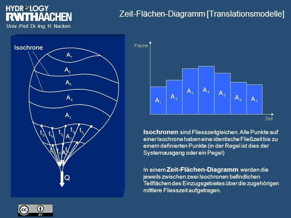 Zeit-Flächen-Diagramm [Translationsmodelle]